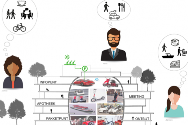 Mobiliteit & gebiedsontwikkeling
