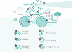fietsstimulering is dromen, durven, doen