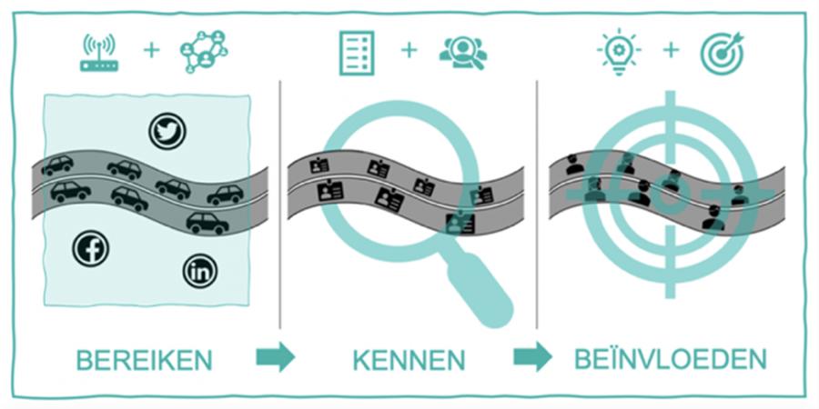 interactieve corridor aanpak